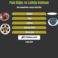 Paul Digby vs Ludvig Oehman h2h player stats