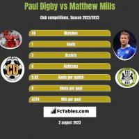 Paul Digby vs Matthew Mills h2h player stats