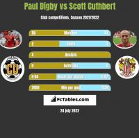 Paul Digby vs Scott Cuthbert h2h player stats
