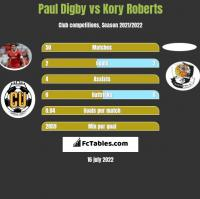 Paul Digby vs Kory Roberts h2h player stats