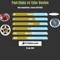Paul Digby vs Tylor Denton h2h player stats
