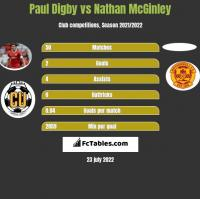 Paul Digby vs Nathan McGinley h2h player stats