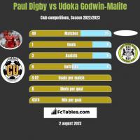 Paul Digby vs Udoka Godwin-Malife h2h player stats