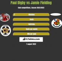 Paul Digby vs Jamie Fielding h2h player stats