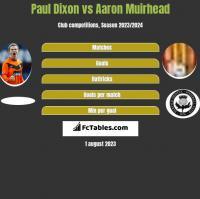 Paul Dixon vs Aaron Muirhead h2h player stats