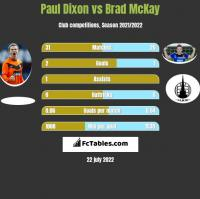 Paul Dixon vs Brad McKay h2h player stats