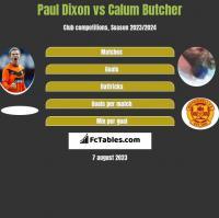 Paul Dixon vs Calum Butcher h2h player stats