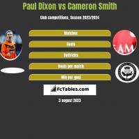 Paul Dixon vs Cameron Smith h2h player stats