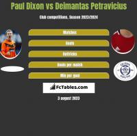 Paul Dixon vs Deimantas Petravicius h2h player stats
