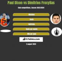 Paul Dixon vs Dimitrios Froxylias h2h player stats