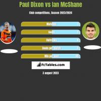 Paul Dixon vs Ian McShane h2h player stats
