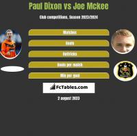 Paul Dixon vs Joe Mckee h2h player stats