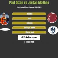 Paul Dixon vs Jordan McGhee h2h player stats