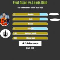 Paul Dixon vs Lewis Kidd h2h player stats