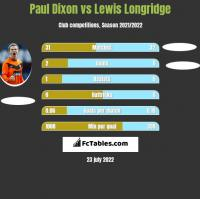 Paul Dixon vs Lewis Longridge h2h player stats