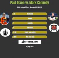 Paul Dixon vs Mark Connolly h2h player stats
