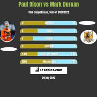Paul Dixon vs Mark Durnan h2h player stats