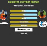 Paul Dixon vs Prince Buaben h2h player stats