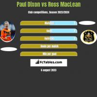 Paul Dixon vs Ross MacLean h2h player stats