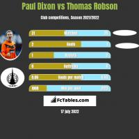 Paul Dixon vs Thomas Robson h2h player stats