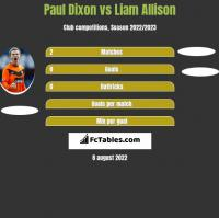 Paul Dixon vs Liam Allison h2h player stats