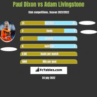 Paul Dixon vs Adam Livingstone h2h player stats