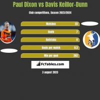 Paul Dixon vs Davis Keillor-Dunn h2h player stats