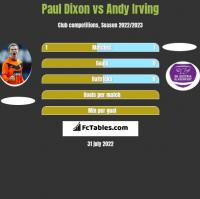 Paul Dixon vs Andy Irving h2h player stats