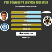 Paul Downing vs Brandon Haunstrup h2h player stats