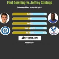 Paul Downing vs Jeffrey Schlupp h2h player stats