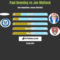 Paul Downing vs Joe Mattock h2h player stats
