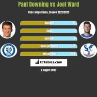 Paul Downing vs Joel Ward h2h player stats