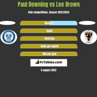 Paul Downing vs Lee Brown h2h player stats
