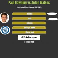 Paul Downing vs Anton Walkes h2h player stats