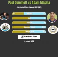 Paul Dummett vs Adam Masina h2h player stats