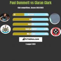 Paul Dummett vs Ciaran Clark h2h player stats
