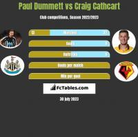 Paul Dummett vs Craig Cathcart h2h player stats