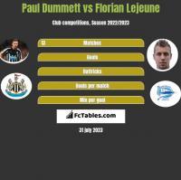 Paul Dummett vs Florian Lejeune h2h player stats