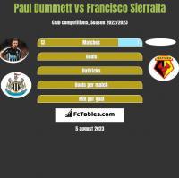 Paul Dummett vs Francisco Sierralta h2h player stats