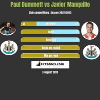 Paul Dummett vs Javier Manquillo h2h player stats