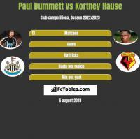 Paul Dummett vs Kortney Hause h2h player stats