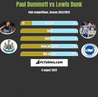 Paul Dummett vs Lewis Dunk h2h player stats
