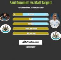 Paul Dummett vs Matt Targett h2h player stats