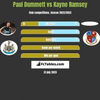 Paul Dummett vs Kayne Ramsey h2h player stats