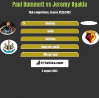 Paul Dummett vs Jeremy Ngakia h2h player stats