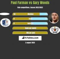 Paul Farman vs Gary Woods h2h player stats