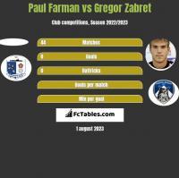 Paul Farman vs Gregor Zabret h2h player stats