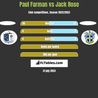 Paul Farman vs Jack Rose h2h player stats