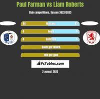Paul Farman vs Liam Roberts h2h player stats