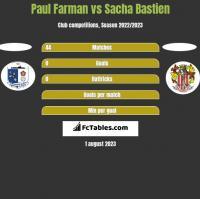 Paul Farman vs Sacha Bastien h2h player stats